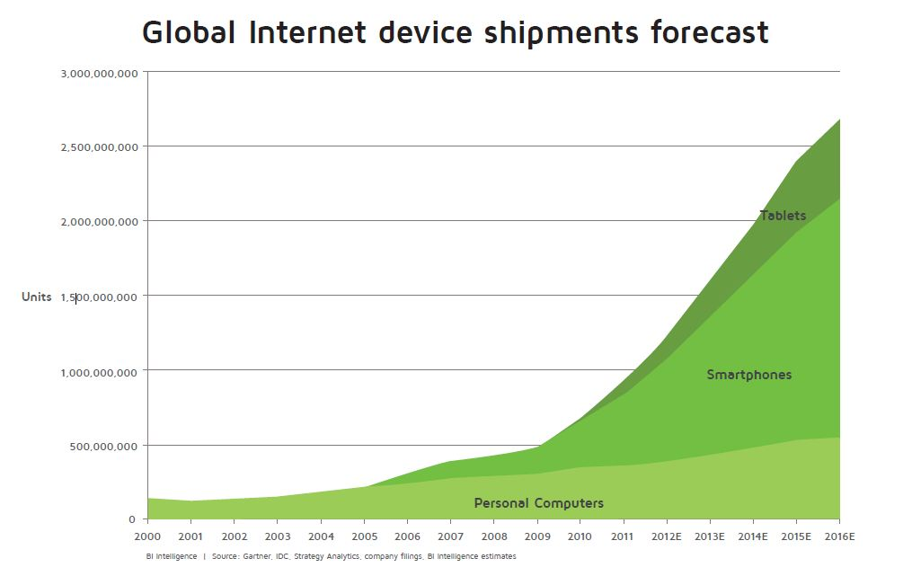 Global internet device shipments forecast